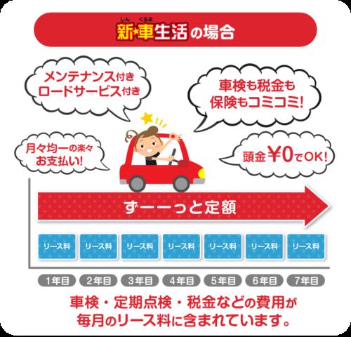 新☆車生活では、月額費用内にメンテナンス費用、税金などの諸経費が含まれるので、毎年、毎月の負担が一定になります。